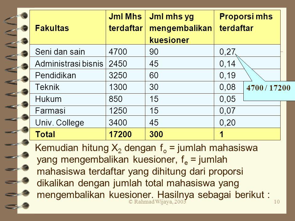 © Rahmad Wijaya, 200310 Jml MhsJml mhs ygProporsi mhs Fakultasterdaftarmengembalikanterdaftar kuesioner Seni dan sain4700900,27 Administrasi bisnis245