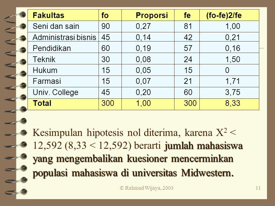 © Rahmad Wijaya, 200311 FakultasfoProporsife(fo-fe)2/fe Seni dan sain900,2781 1,00 Administrasi bisnis450,1442 0,21 Pendidikan600,1957 0,16 Teknik300,