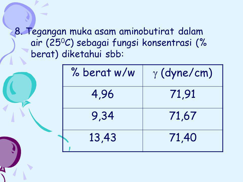 8. Tegangan muka asam aminobutirat dalam air (25 0 C) sebagai fungsi konsentrasi (% berat) diketahui sbb: % berat w/w  (dyne/cm) 4,9671,91 9,3471,67