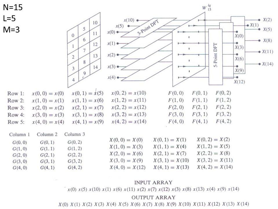 Algoritma 1 : 1.Simpan input dalam column-wise 2.Hitung M-point DFT dari setiap baris 3.Kalikan hasilnya dengan faktor fasa 4.Hitung L-point DFT untuk setiap kolom 5.Baca outputnya dalam row-wise Algoritma 2 : 1.Simpan input dalam row-wise 2.Hitung L-point DFT dari setiap kolom 3.Kalikan hasilnya dengan faktor fasa 4.Hitung M-point DFT untuk setiap baris 5.Baca outputnya dalam column-wise