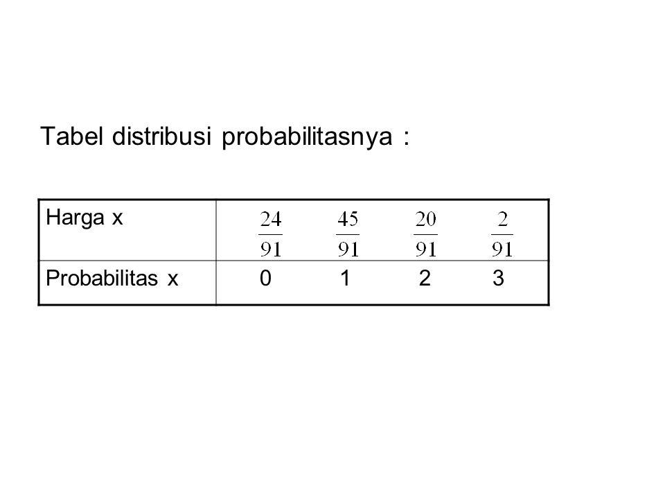 Tabel distribusi probabilitasnya : Harga x Probabilitas x 0 1 2 3