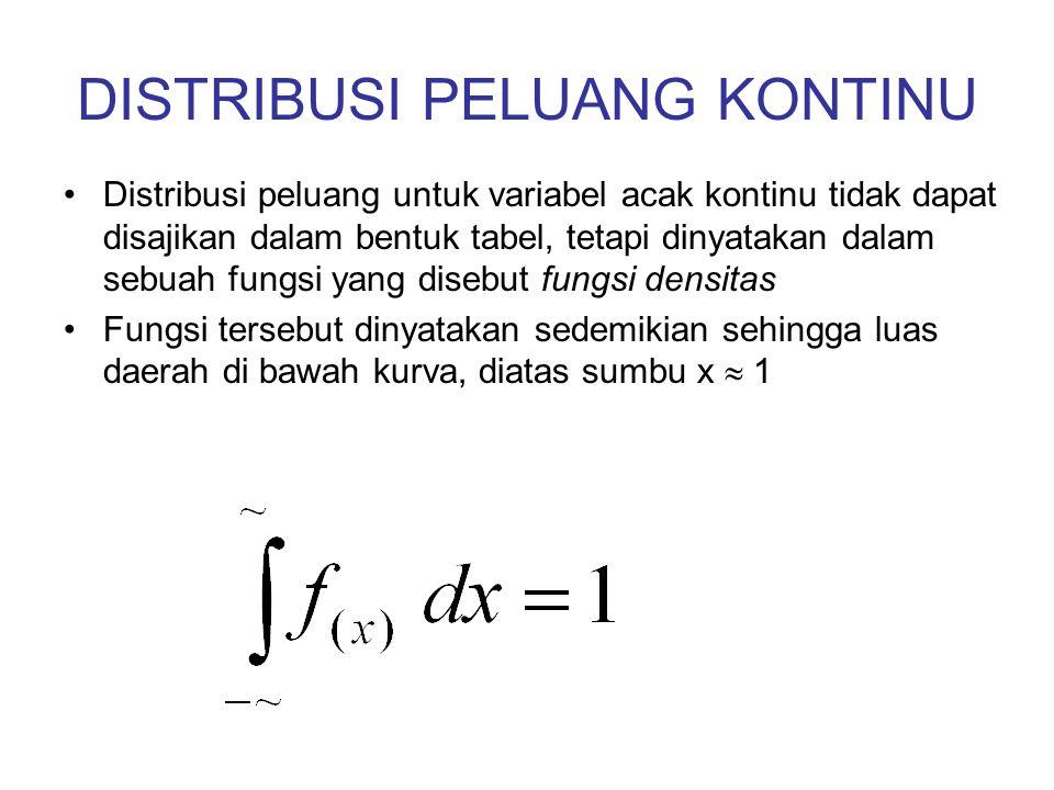 DISTRIBUSI PELUANG KONTINU Distribusi peluang untuk variabel acak kontinu tidak dapat disajikan dalam bentuk tabel, tetapi dinyatakan dalam sebuah fun