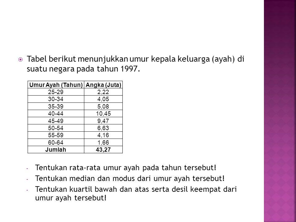  Tabel berikut menunjukkan umur kepala keluarga (ayah) di suatu negara pada tahun 1997. Umur Ayah (Tahun)Angka (Juta) 25-292,22 30-344,05 35-395,08 4