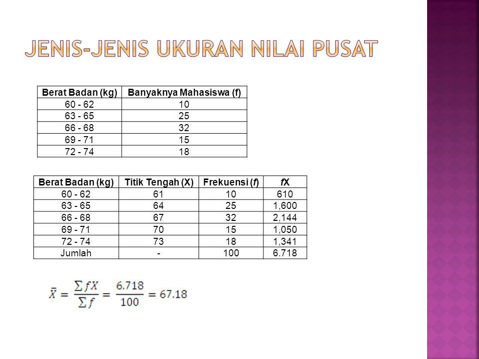 * Metode simpangan rata-rata Apabila M adalah rata-rata hitung sementara Dari soal sebelumnya M = 67 Berat Badan (kg)fXd = X-Mfd 60 - 621061-6-60 63 - 652564-3-75 66 - 68326700 69 - 711570345 72 - 7418736108 Jumlah100-018