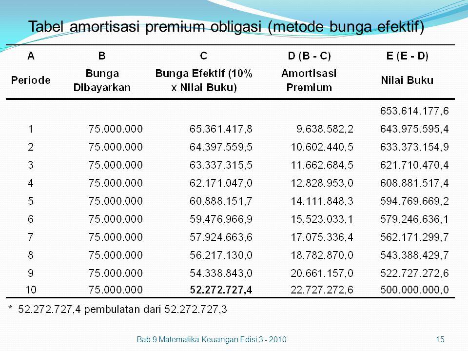 Bab 9 Matematika Keuangan Edisi 3 - 201015 Tabel amortisasi premium obligasi (metode bunga efektif)