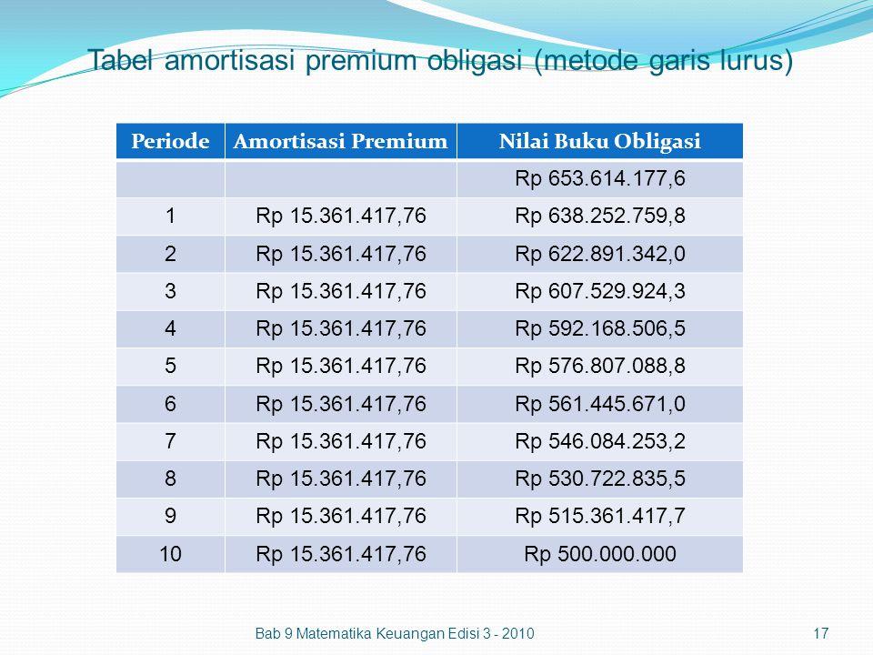 Tabel amortisasi premium obligasi (metode garis lurus) PeriodeAmortisasi PremiumNilai Buku Obligasi Rp 653.614.177,6 1Rp 15.361.417,76Rp 638.252.759,8
