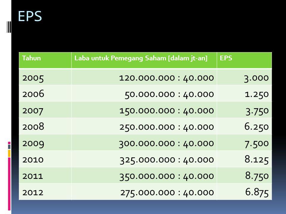 EPS TahunLaba untuk Pemegang Saham [dalam jt-an]EPS 2005120.000.000 : 40.0003.000 200650.000.000 : 40.0001.250 2007150.000.000 : 40.0003.750 2008250.0