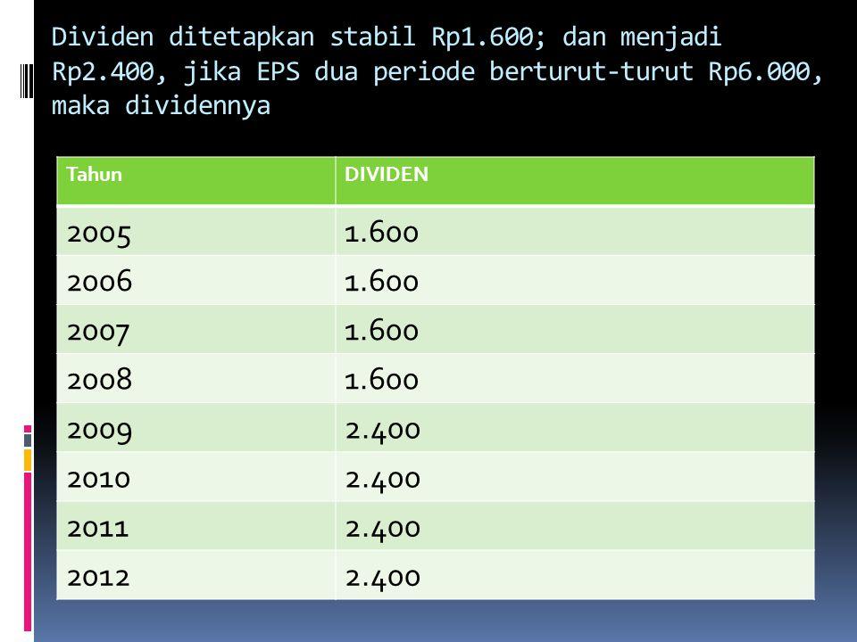 Dividen ditetapkan stabil Rp1.600; dan menjadi Rp2.400, jika EPS dua periode berturut-turut Rp6.000, maka dividennya TahunDIVIDEN 20051.600 20061.600
