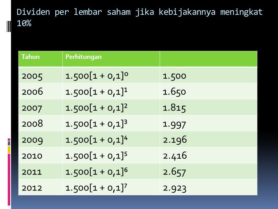 Dividen per lembar saham jika kebijakannya meningkat 10% TahunPerhitungan 20051.500[1 + 0,1]º1.500 20061.500[1 + 0,1]¹1.650 20071.500[1 + 0,1]²1.815 2