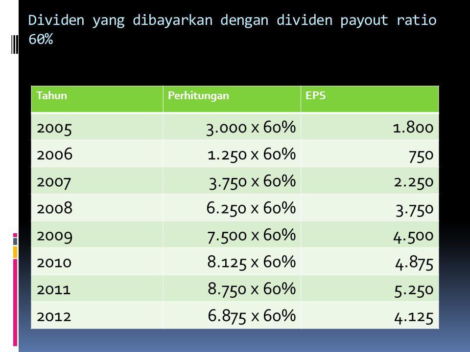 Dividen yang dibayarkan dengan dividen payout ratio 60% TahunPerhitunganEPS 20053.000 x 60%1.800 20061.250 x 60%750 20073.750 x 60%2.250 20086.250 x 6