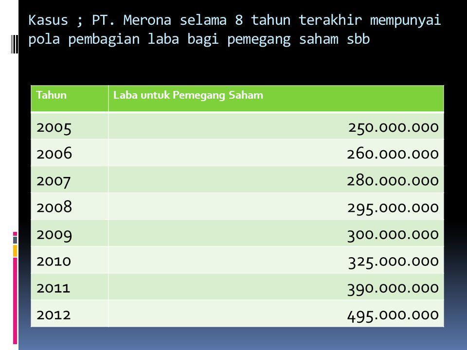 Kasus ; PT. Merona selama 8 tahun terakhir mempunyai pola pembagian laba bagi pemegang saham sbb TahunLaba untuk Pemegang Saham 2005250.000.000 200626