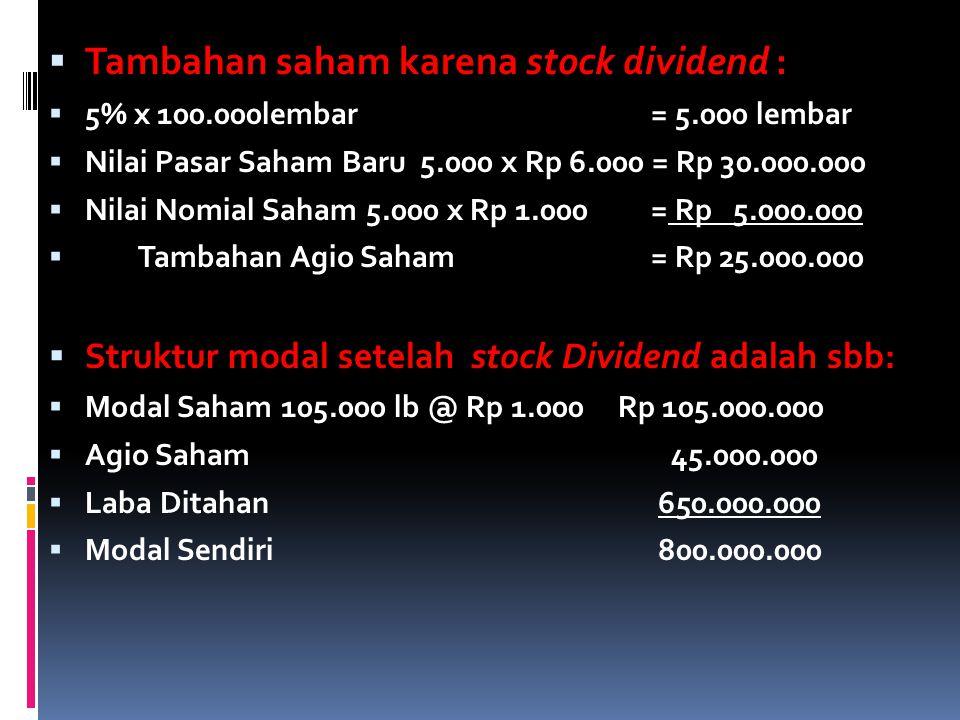  Tambahan saham karena stock dividend :  5% x 100.000lembar = 5.000 lembar  Nilai Pasar Saham Baru 5.000 x Rp 6.000 = Rp 30.000.000  Nilai Nomial