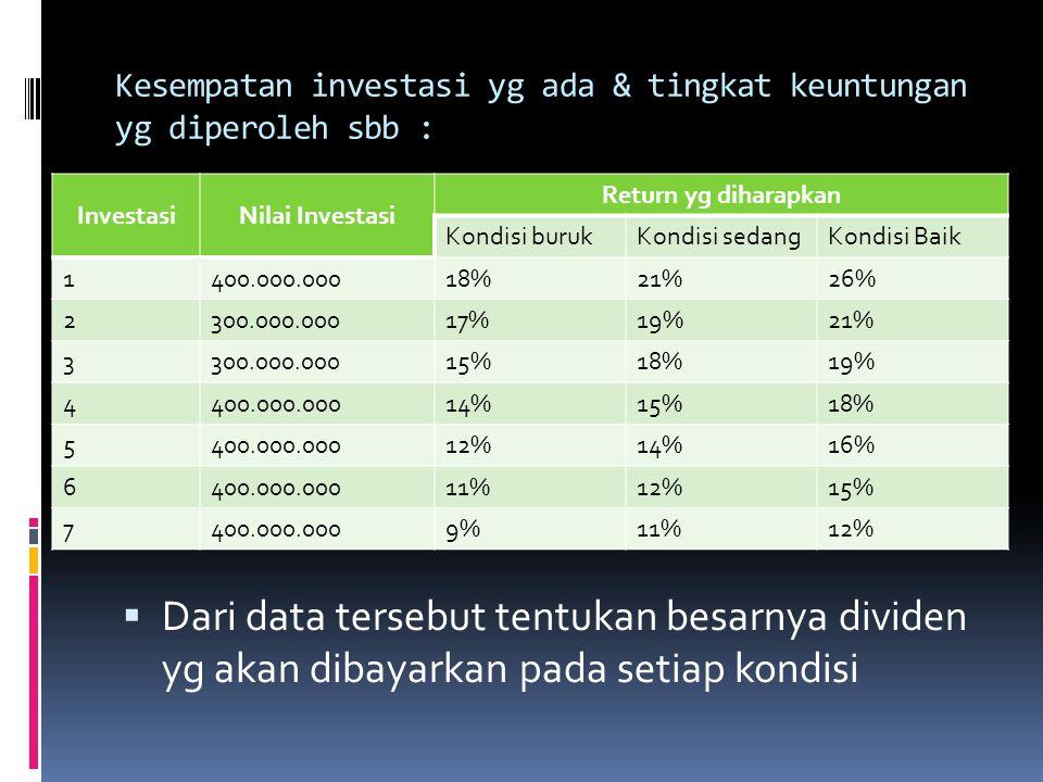 Kesempatan investasi yg ada & tingkat keuntungan yg diperoleh sbb :  Dari data tersebut tentukan besarnya dividen yg akan dibayarkan pada setiap kond