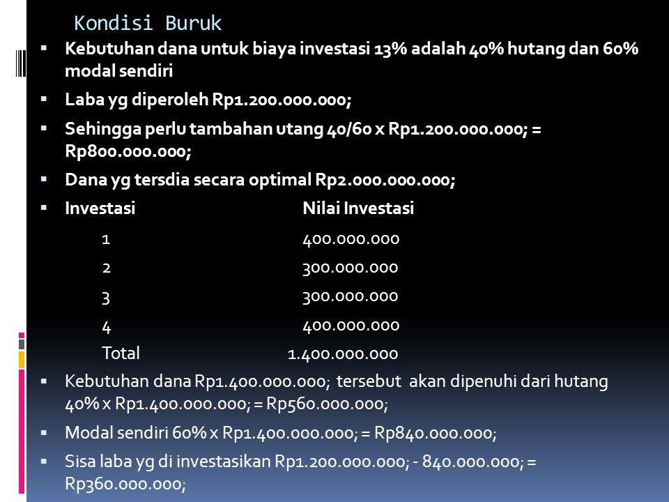 Kondisi Buruk  Kebutuhan dana untuk biaya investasi 13% adalah 40% hutang dan 60% modal sendiri  Laba yg diperoleh Rp1.200.000.000;  Sehingga perlu
