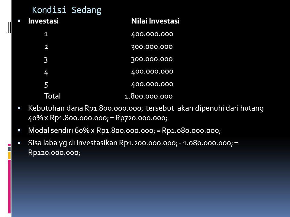 Kondisi Sedang  InvestasiNilai Investasi 1400.000.000 2300.000.000 3300.000.000 4400.000.000 5400.000.000 Total 1.800.000.000  Kebutuhan dana Rp1.80