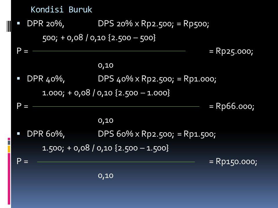Kondisi Buruk  DPR 20%, DPS 20% x Rp2.500; = Rp500; 500; + 0,08 / 0,10 {2.500 – 500} P == Rp25.000; 0,10  DPR 40%,DPS 40% x Rp2.500; = Rp1.000; 1.00