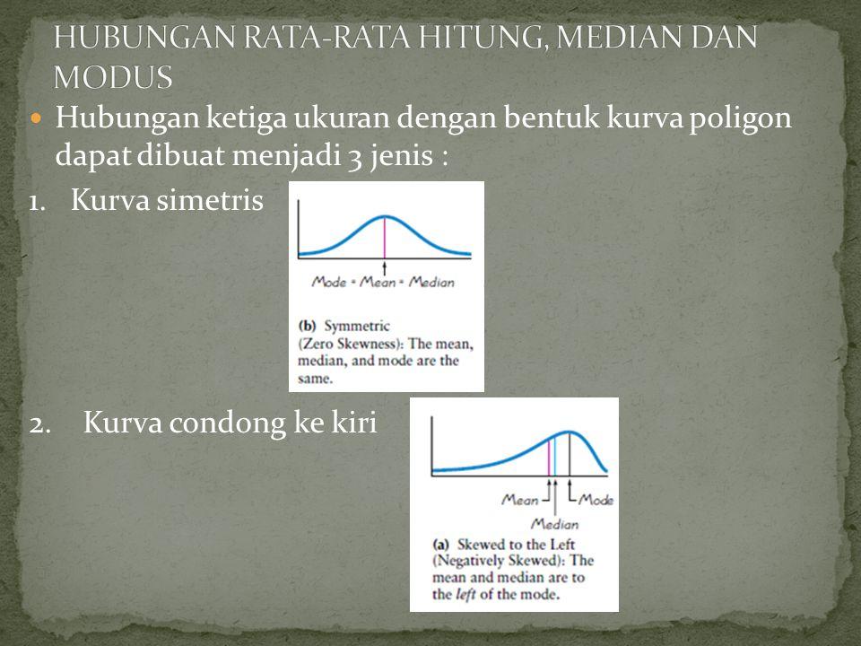 Hubungan ketiga ukuran dengan bentuk kurva poligon dapat dibuat menjadi 3 jenis : 1.
