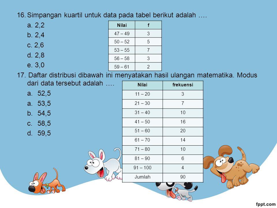 16.Simpangan kuartil untuk data pada tabel berikut adalah ….