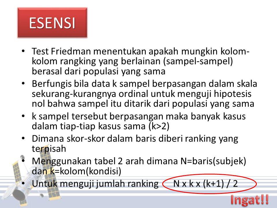 ESENSIESENSI Test Friedman menentukan apakah mungkin kolom- kolom rangking yang berlainan (sampel-sampel) berasal dari populasi yang sama Berfungis bila data k sampel berpasangan dalam skala sekurang-kurangnya ordinal untuk menguji hipotesis nol bahwa sampel itu ditarik dari populasi yang sama k sampel tersebut berpasangan maka banyak kasus dalam tiap-tiap kasus sama (k>2) Dimana skor-skor dalam baris diberi ranking yang terpisah Menggunakan tabel 2 arah dimana N=baris(subjek) dan k=kolom(kondisi) Untuk menguji jumlah ranking N x k x (k+1) / 2