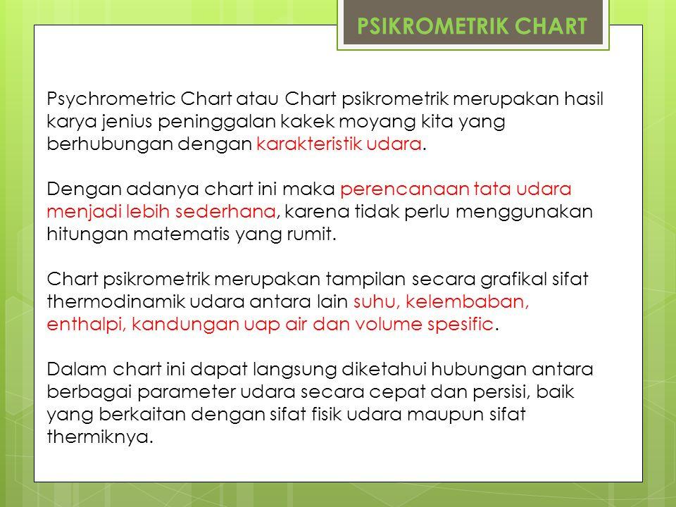 Psychrometric Chart atau Chart psikrometrik merupakan hasil karya jenius peninggalan kakek moyang kita yang berhubungan dengan karakteristik udara. De