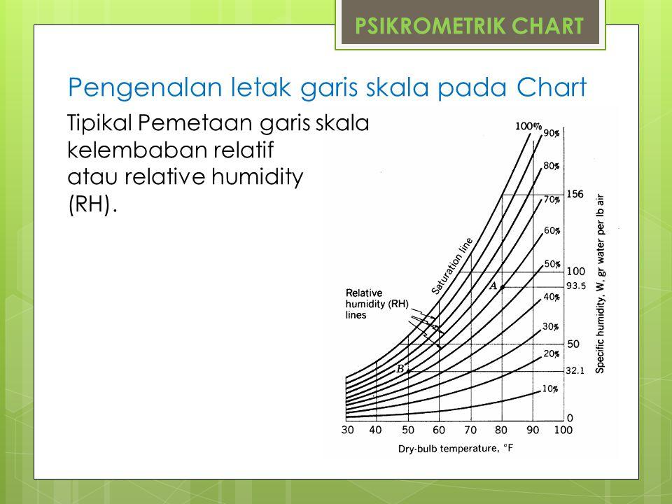 PSIKROMETRIK CHART Pengenalan letak garis skala pada Chart Tipikal Pemetaan garis skala kelembaban relatif atau relative humidity (RH).