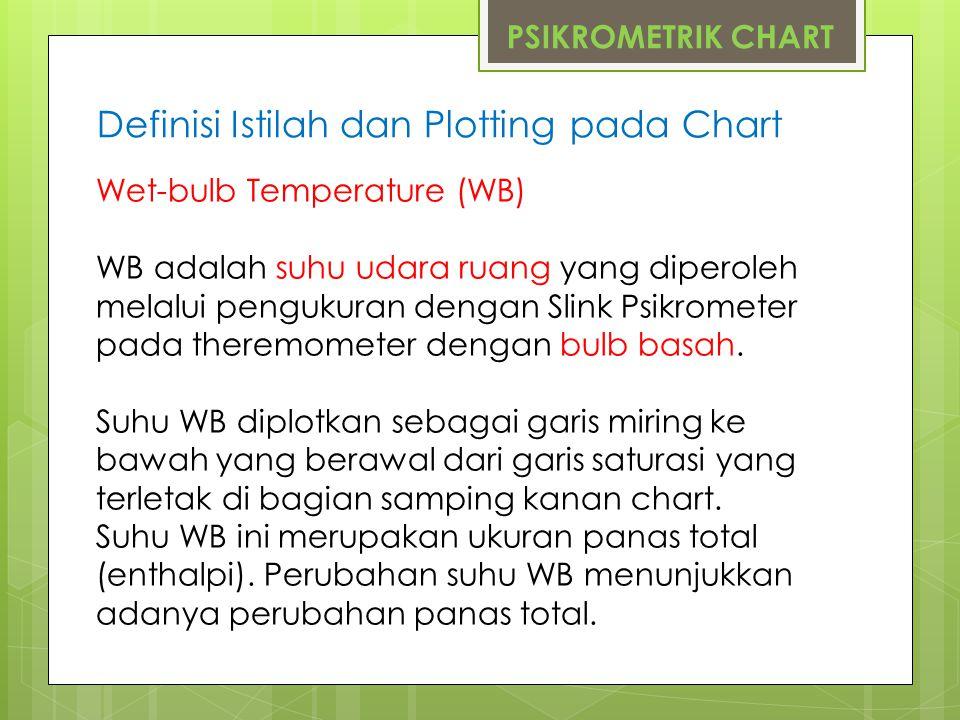 PSIKROMETRIK CHART Definisi Istilah dan Plotting pada Chart Wet-bulb Temperature (WB) WB adalah suhu udara ruang yang diperoleh melalui pengukuran den