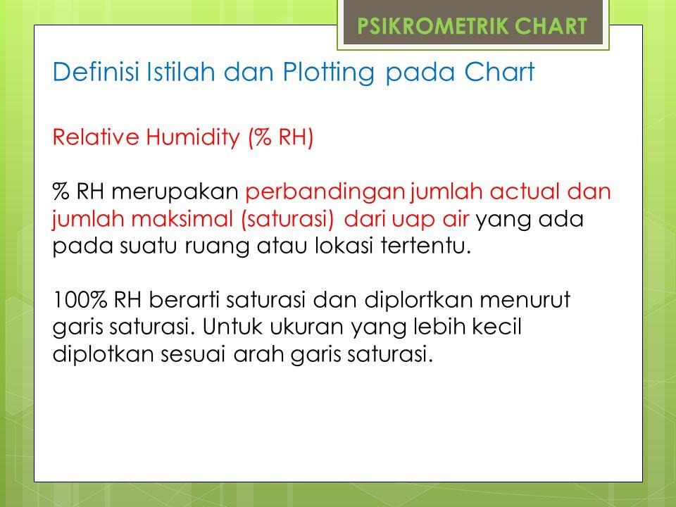 PSIKROMETRIK CHART Definisi Istilah dan Plotting pada Chart Relative Humidity (% RH) % RH merupakan perbandingan jumlah actual dan jumlah maksimal (sa