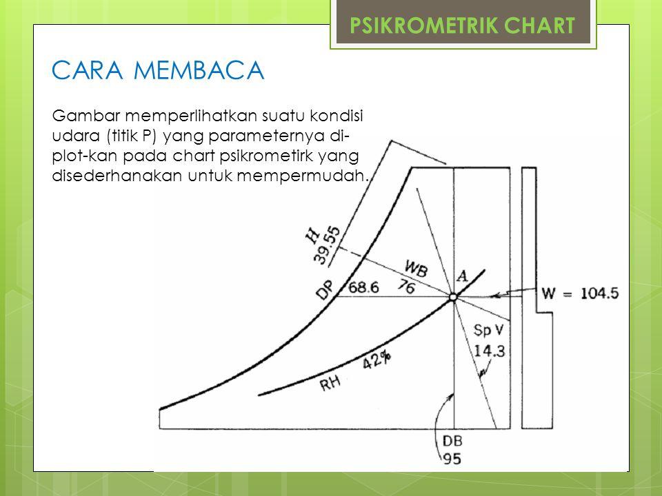 PSIKROMETRIK CHART CARA MEMBACA Gambar memperlihatkan suatu kondisi udara (titik P) yang parameternya di- plot-kan pada chart psikrometirk yang disede