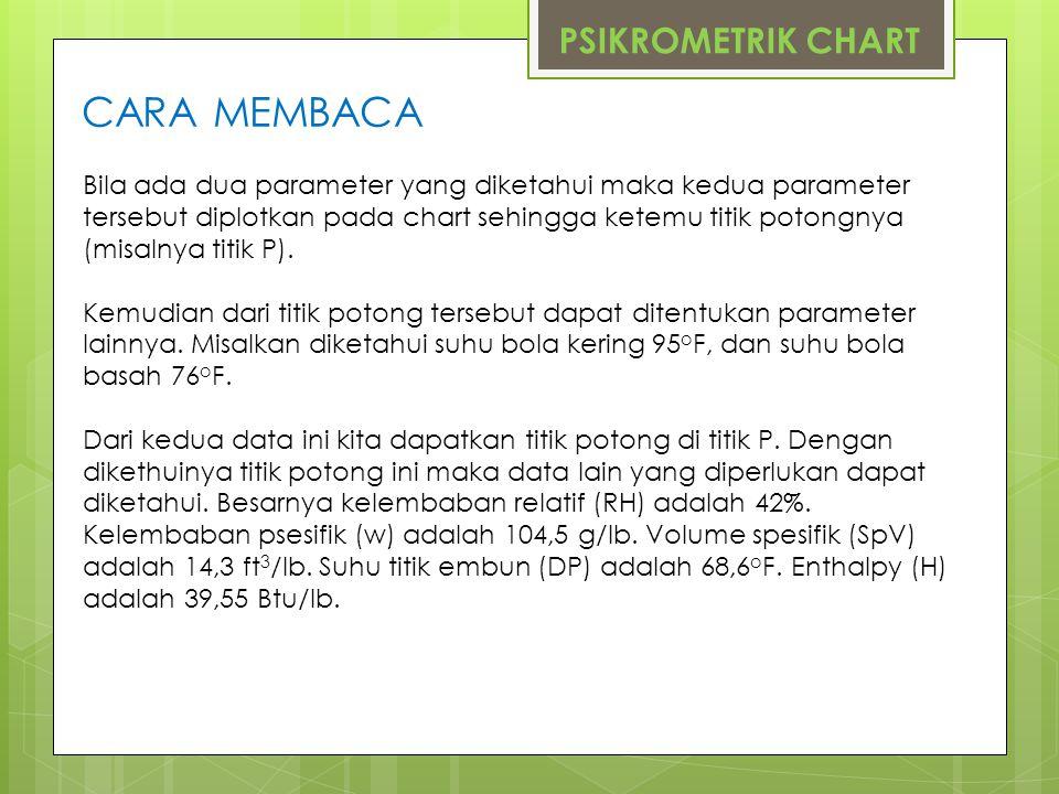 PSIKROMETRIK CHART CARA MEMBACA Bila ada dua parameter yang diketahui maka kedua parameter tersebut diplotkan pada chart sehingga ketemu titik potongn