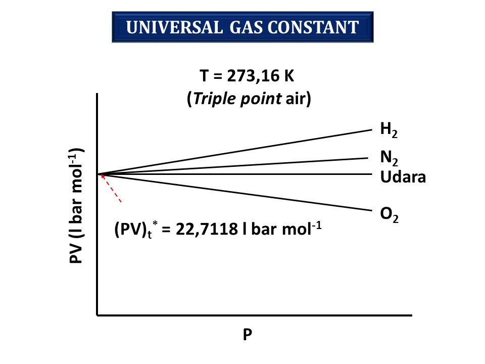 UNIVERSAL GAS CONSTANT H2H2 N2N2 Udara O2O2 PV (l bar mol -1 ) P (PV) t * = 22,7118 l bar mol -1 T = 273,16 K (Triple point air)