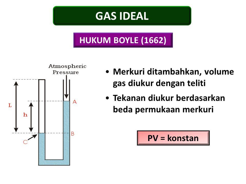 HUKUM BOYLE (1662) PV = konstan GAS IDEAL Merkuri ditambahkan, volume gas diukur dengan teliti Tekanan diukur berdasarkan beda permukaan merkuri