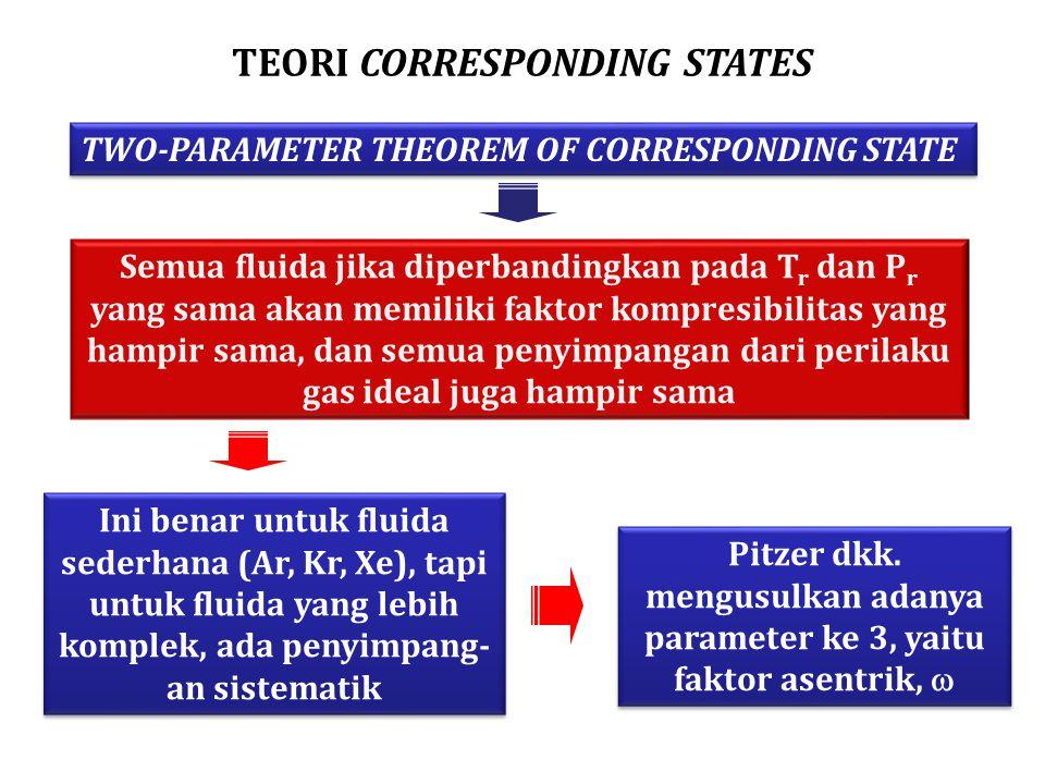 TEORI CORRESPONDING STATES Semua fluida jika diperbandingkan pada T r dan P r yang sama akan memiliki faktor kompresibilitas yang hampir sama, dan semua penyimpangan dari perilaku gas ideal juga hampir sama Ini benar untuk fluida sederhana (Ar, Kr, Xe), tapi untuk fluida yang lebih komplek, ada penyimpang- an sistematik Pitzer dkk.