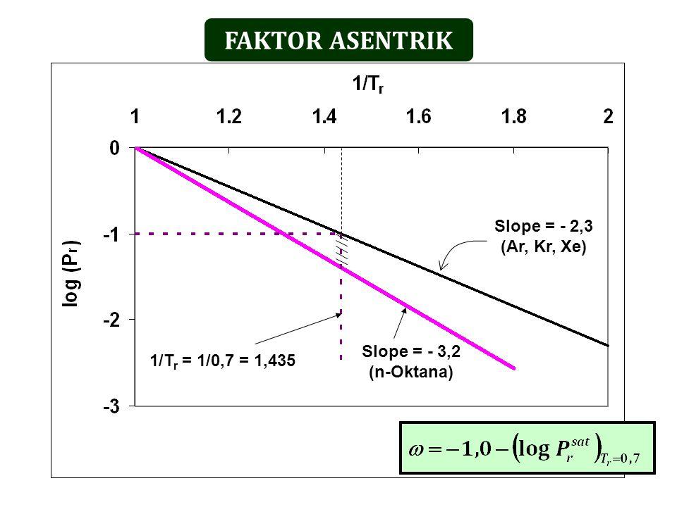 FAKTOR ASENTRIK Slope = - 2,3 (Ar, Kr, Xe) Slope = - 3,2 (n-Oktana) 1/T r = 1/0,7 = 1,435