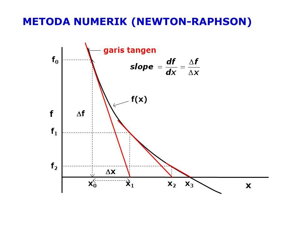 METODA NUMERIK (NEWTON-RAPHSON) x0x0 garis tangen x1x1 xx ff f x2x2 x3x3 x f(x) f0f0 f1f1 f2f2