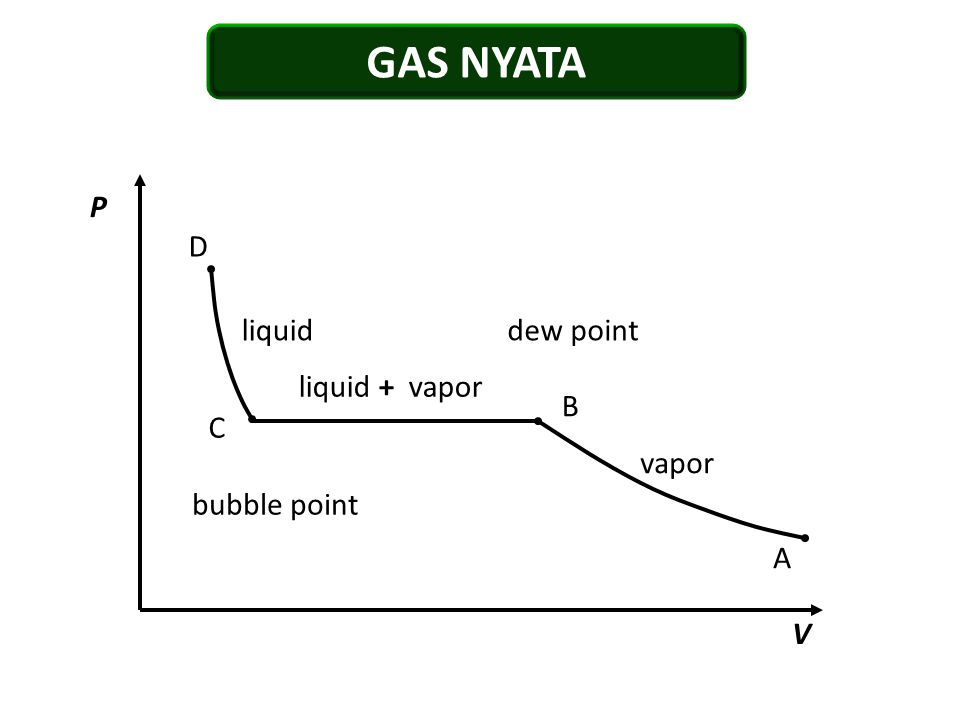 GAS NYATA A B C D V P liquid + vapor vapor liquiddew point bubble point