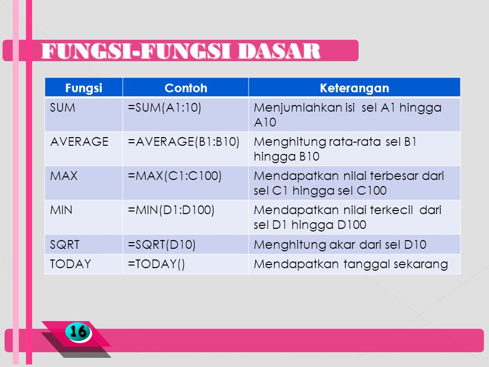 FUNGSI-FUNGSI DASAR 1616 FungsiContohKeterangan SUM=SUM(A1:10)Menjumlahkan isi sel A1 hingga A10 AVERAGE=AVERAGE(B1:B10)Menghitung rata-rata sel B1 hi