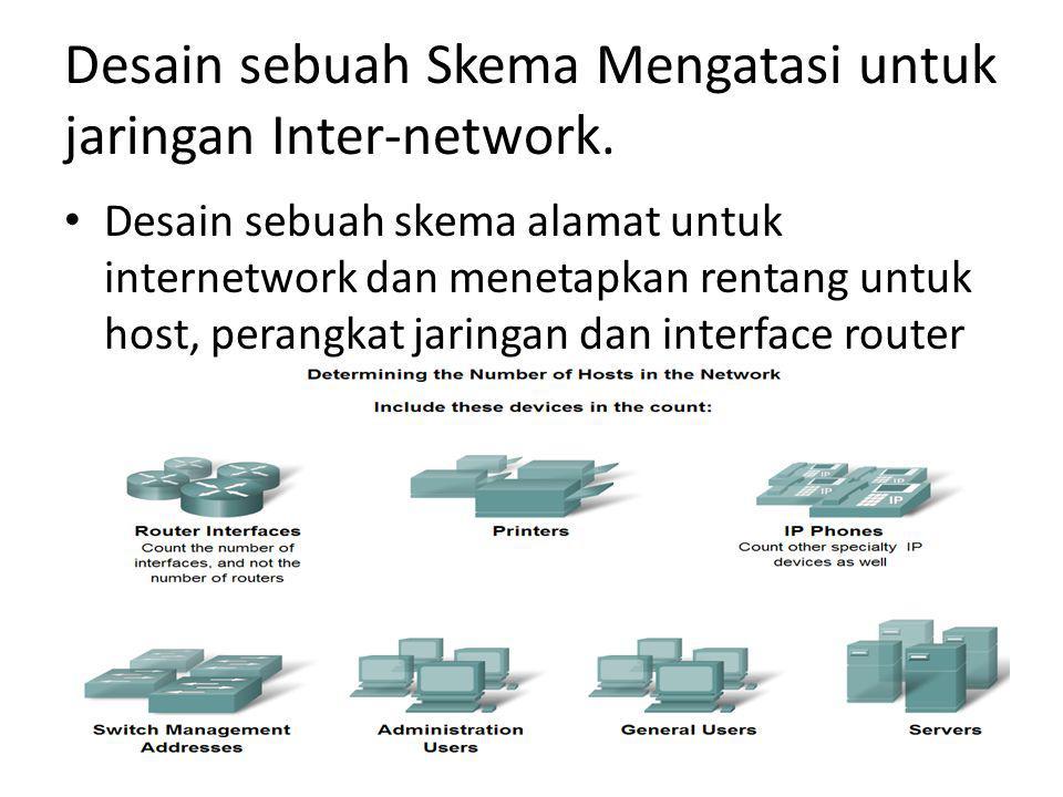 Desain sebuah Skema Mengatasi untuk jaringan Inter-network.