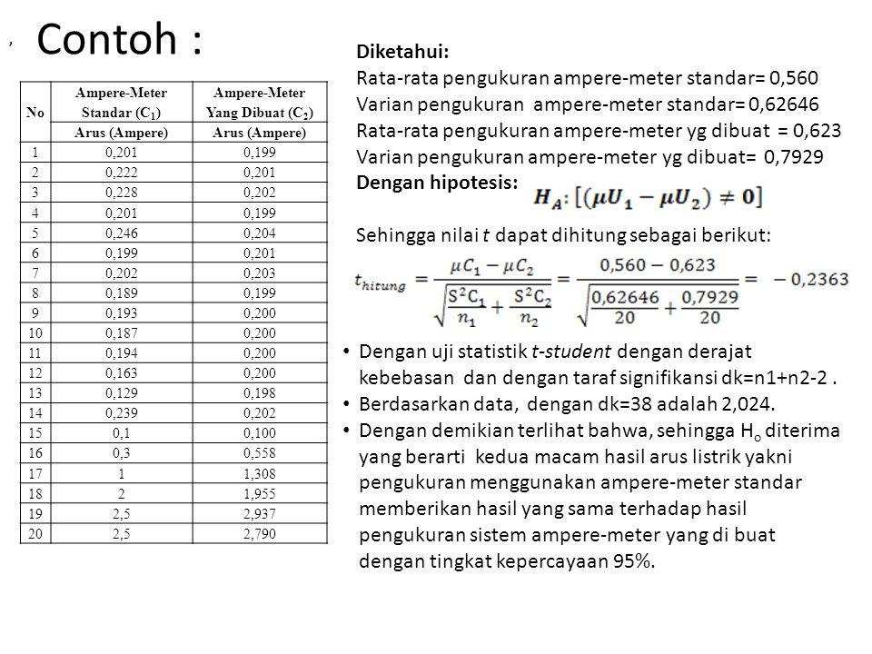 Tabel Distribusi -t