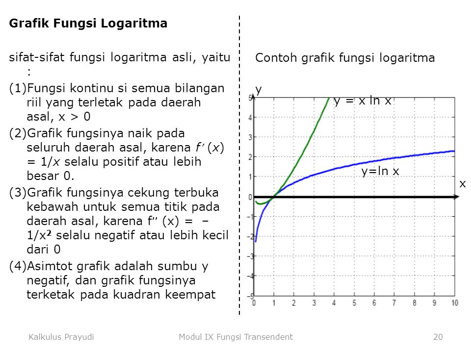 Kalkulus PrayudiModul IX Fungsi Transendent20 Grafik Fungsi Logaritma sifat-sifat fungsi logaritma asli, yaitu : (1)Fungsi kontinu si semua bilangan r