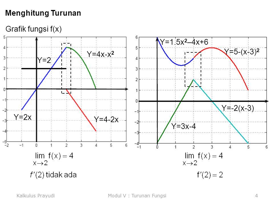Kalkulus PrayudiModul V : Turunan Fungsi4 Menghitung Turunan Grafik fungsi f(x) Y=4x-x 2 Y=4-2x Y=2x Y=2 Y=5-(x-3) 2 Y=1.5x 2 –4x+6 Y=3x-4 Y=-2(x-3)