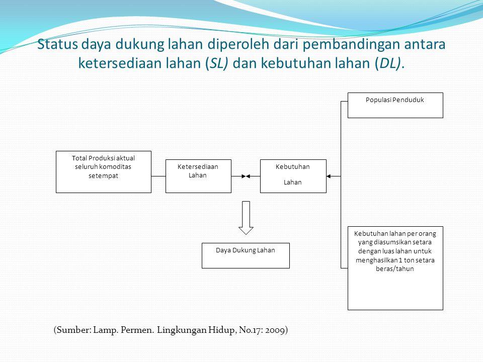 Status daya dukung lahan diperoleh dari pembandingan antara ketersediaan lahan (SL) dan kebutuhan lahan (DL). (Sumber: Lamp. Permen. Lingkungan Hidup,