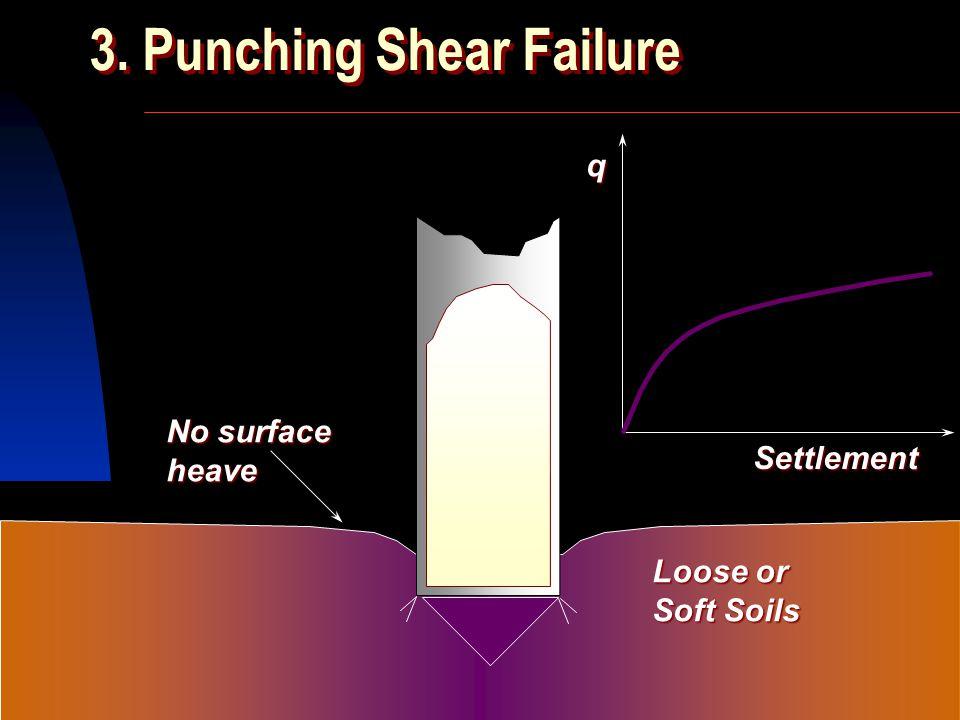 SIVA Copyright  2001 2. Local Shear Failure Medium dense or firm soils minor surface heave only Settlement q