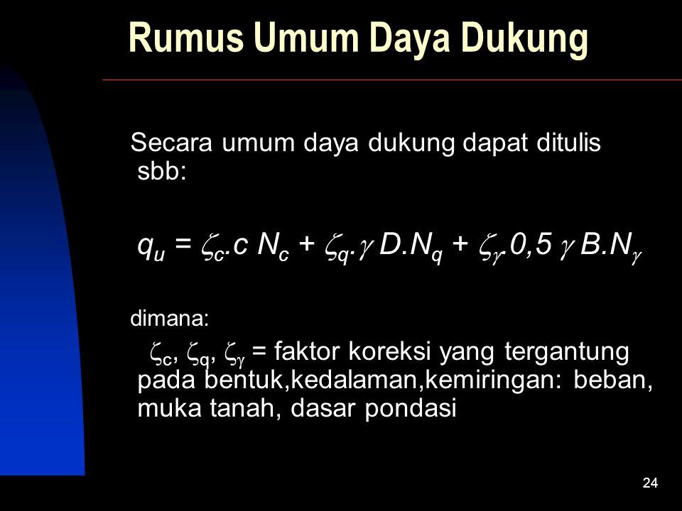 SIVA Copyright  2001 23 Faktor Daya Dukung Bearing capacity factors