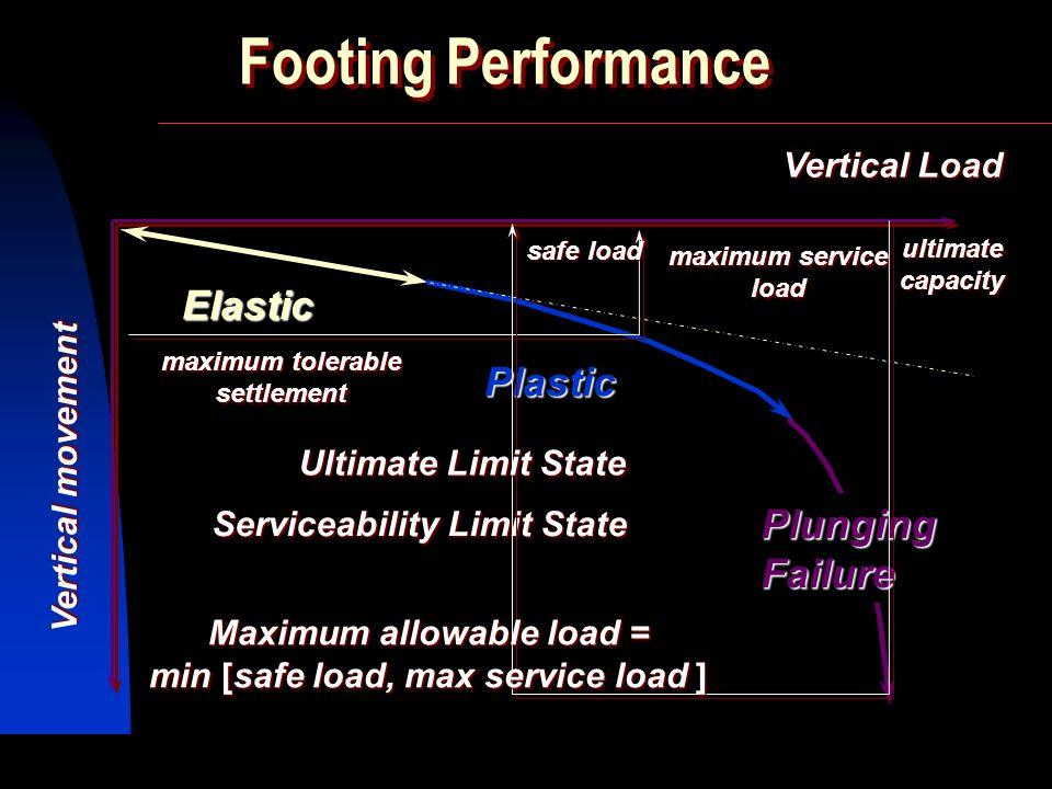 SIVA Copyright  2001 2 batuan (rock) Tanah kuat Pondasi Dangkal ~ untuk melimpahkan beban ke lapisan di bawahnya ~ utamanya untuk tanah kuat atau beb
