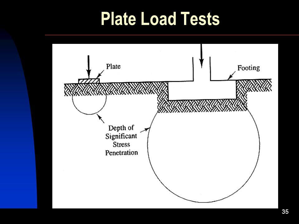 SIVA Copyright  2001 34 Daya Dukung Berdasar Data Uji Lapangan (In Situ Test) Plate Bearing Test (Uji Pembebanan Pelat) Standard Penetration Test (SP