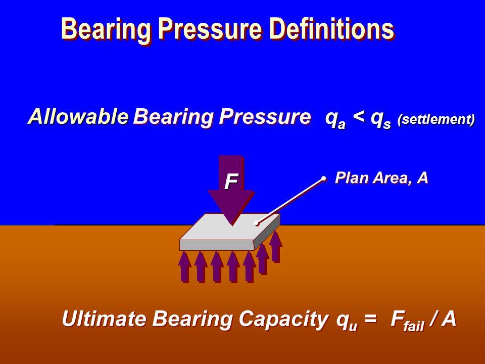SIVA Copyright  2001 Bearing Pressure Definitions FF Plan Area, A Bearing Pressure qb =qb =qb =qb = F / A Ultimate Bearing Capacity qu =qu =qu =qu = F fail / A Safe q s = .q u /  Allowable q a < q s (settlement)