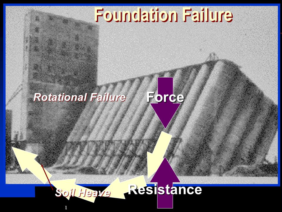 SIVA Copyright  2001 Foundation Failure Force Rotational Failure Soil Heave Resistance