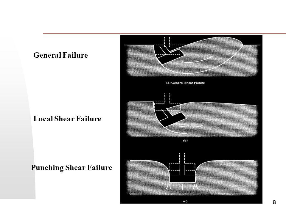 SIVA Copyright  2001 8 General Failure Local Shear Failure Punching Shear Failure
