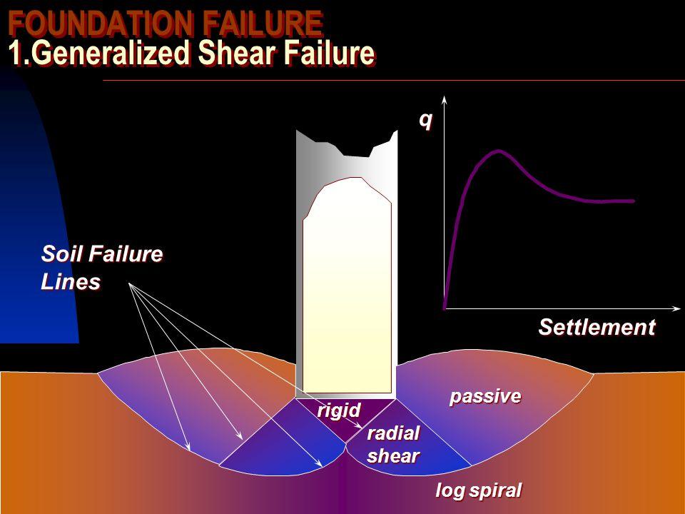 SIVA Copyright  2001 FOUNDATION FAILURE 1.Generalized Shear Failure Soil Failure Lines rigid radialshearpassive log spiral Settlement q