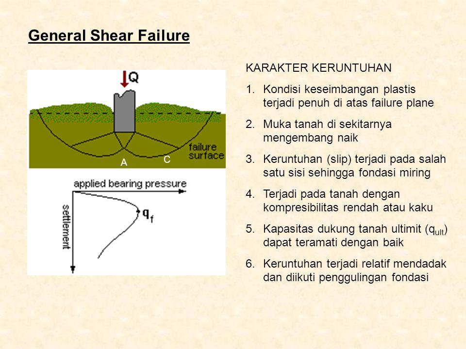 General Shear Failure KARAKTER KERUNTUHAN 1.Kondisi keseimbangan plastis terjadi penuh di atas failure plane 2.Muka tanah di sekitarnya mengembang nai